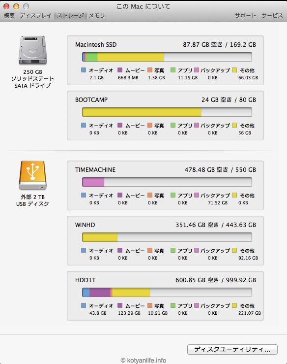 Mac miniのHDDをSSDに換装してみた その2 〜環境復元編〜