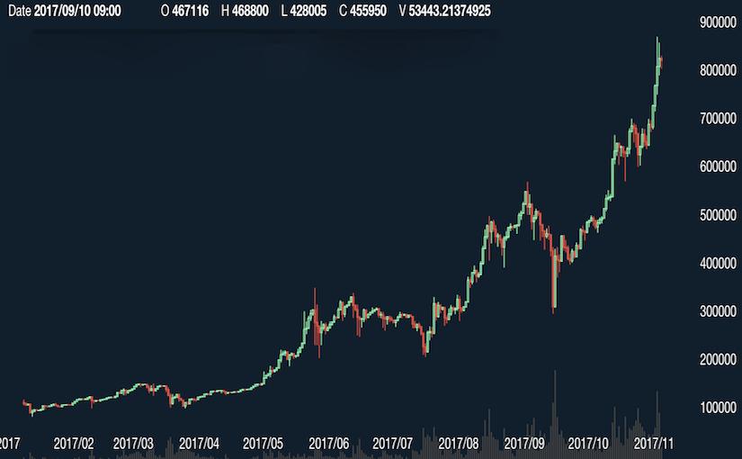 今から始める仮想通貨 おすすめ取引所&取引の流れ